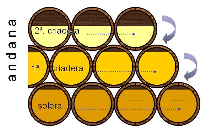 La imagen muestra el proceso de envejecimiento al que se somete al vinagre tras su fermentación